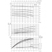 Циркуляционный насос TD32-18/2