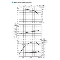 Циркуляционный насос TD32-10(I)/2