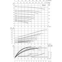 Циркуляционный насос TD65-19/2