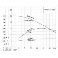 Канализационный насос 40WQ12-18-1.5