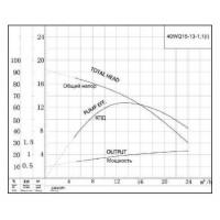 Канализационный насос 40WQ15-13-1.1