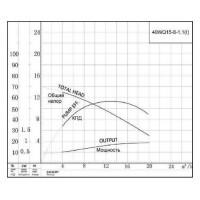 Канализационный насос 40WQ15-8-1.1