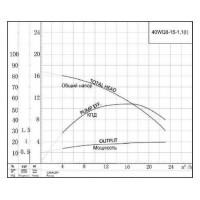 Канализационный насос 40WQ8-15-1.1