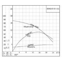 Канализационный насос 50WQ15-13-1.1