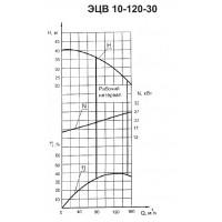 Погружной насос ЭЦВ 10-120-30