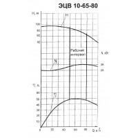 Погружной насос ЭЦВ 10-65-80