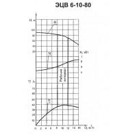 Погружной насос ЭЦВ 6-10-80