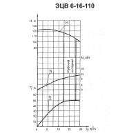 Погружной насос ЭЦВ 6-16-110