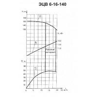 Погружной насос ЭЦВ 6-16-140