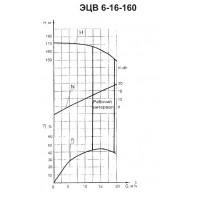 Погружной насос ЭЦВ 6-16-160