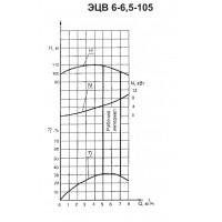 Погружной насос ЭЦВ 6-6,5-105