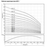 """Насос скважинный 4SP 5-17 (Rp 1 1/2"""", 1.5 кВт, 3*400 В)"""
