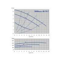 Насос циркуляционный SAN Basic 40-70 F