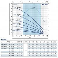 Погружной насос 4SR 15/39 N-PD